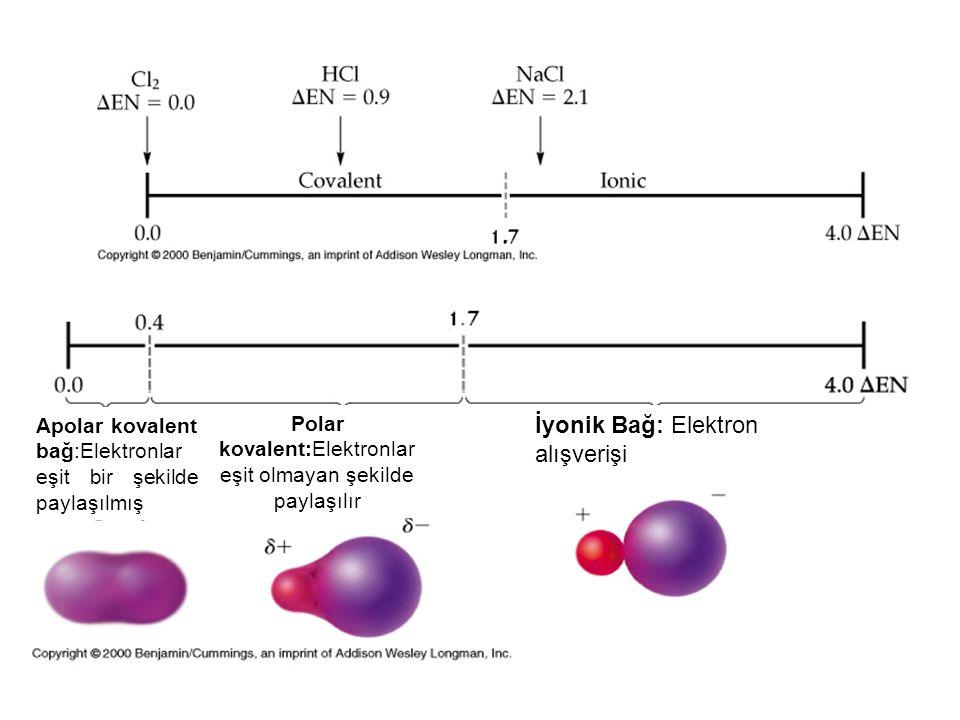 Apolar kovalent bağ:Elektronlar eşit bir şekilde paylaşılmış Polar kovalent:Elektronlar eşit olmayan şekilde paylaşılır İyonik Bağ: Elektron alışveriş