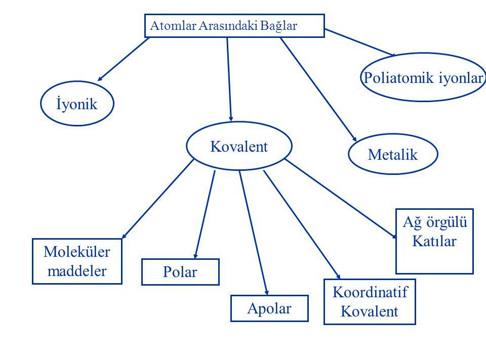 Atomlar Arasındaki Bağlar Kovalent İyonik Poliatomik iyonlar Metalik Moleküler maddeler Polar Apolar Koordinatif Kovalent Ağ örgülü Katılar