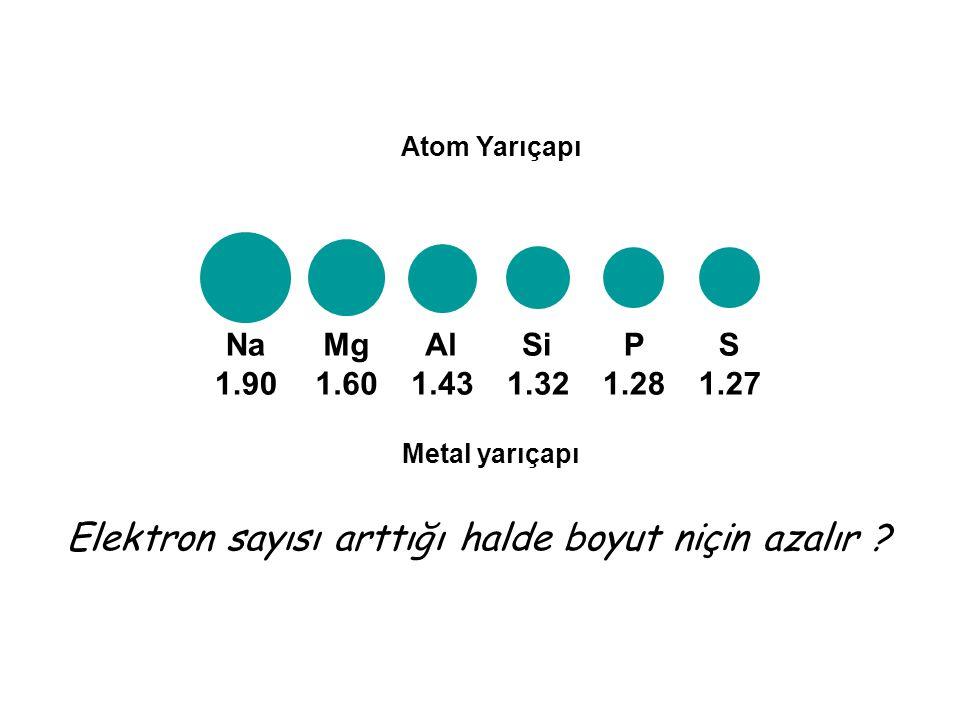 Na 1.90 Mg 1.60 Al 1.43 Si 1.32 P 1.28 S 1.27 Metal yarıçapı Elektron sayısı arttığı halde boyut niçin azalır ? Atom Yarıçapı