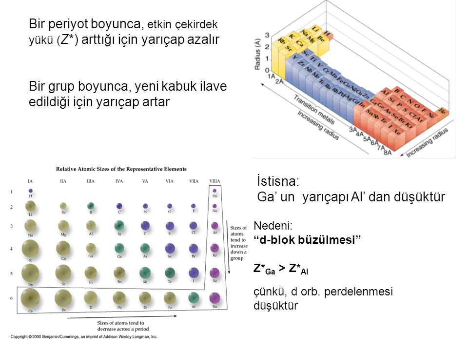 Bir periyot boyunca, etkin çekirdek yükü ( Z*) arttığı için yarıçap azalır Bir grup boyunca, yeni kabuk ilave edildiği için yarıçap artar İstisna: Ga'
