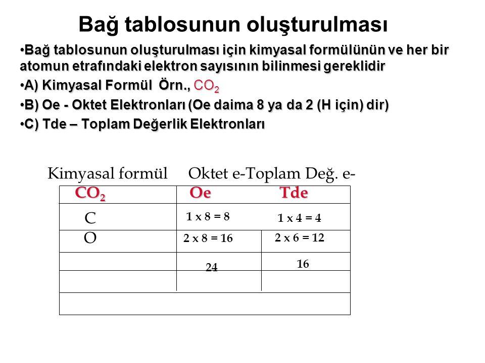 Bağ tablosunun oluşturulması için kimyasal formülünün ve her bir atomun etrafındaki elektron sayısının bilinmesi gereklidirBağ tablosunun oluşturulmas