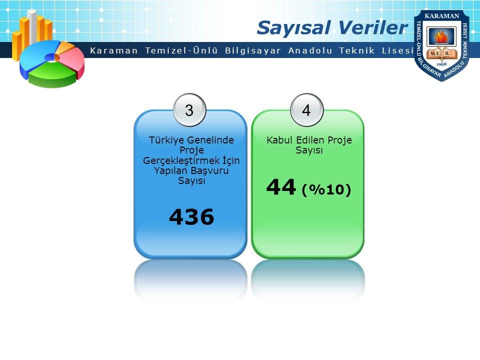 Karaman Temizel-Ünlü Bilgisayar Anadolu Teknik Lisesi Sayısal Veriler 3 Türkiye Genelinde Proje Gerçekleştirmek İçin Yapılan Başvuru Sayısı 436 4 Kabu