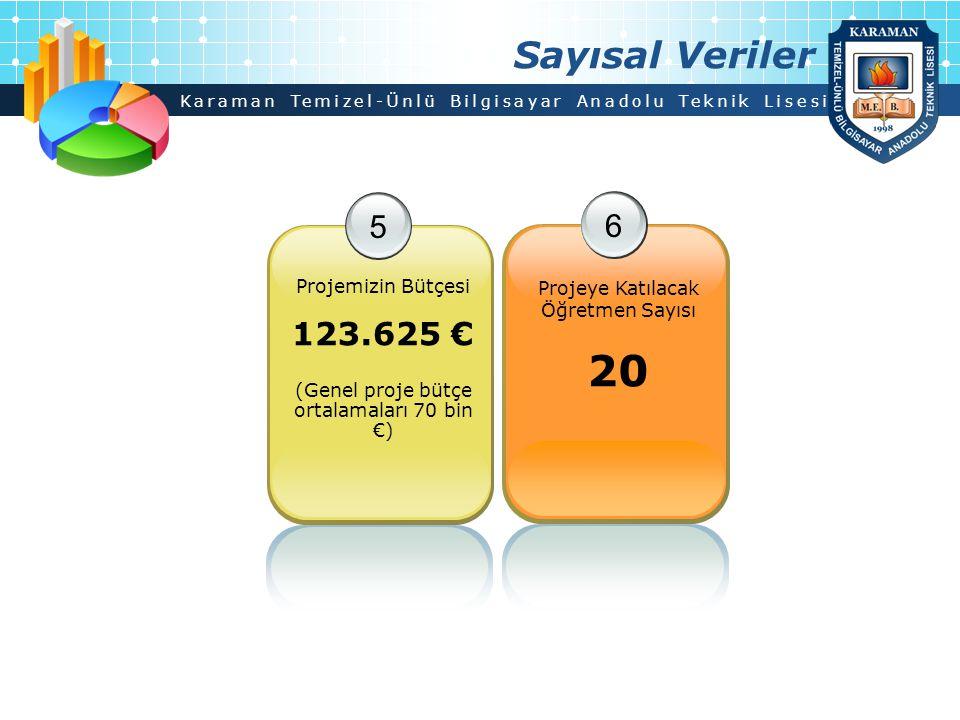 Karaman Temizel-Ünlü Bilgisayar Anadolu Teknik Lisesi Sayısal Veriler 5 Projemizin Bütçesi 123.625 € (Genel proje bütçe ortalamaları 70 bin €) 6 Proje