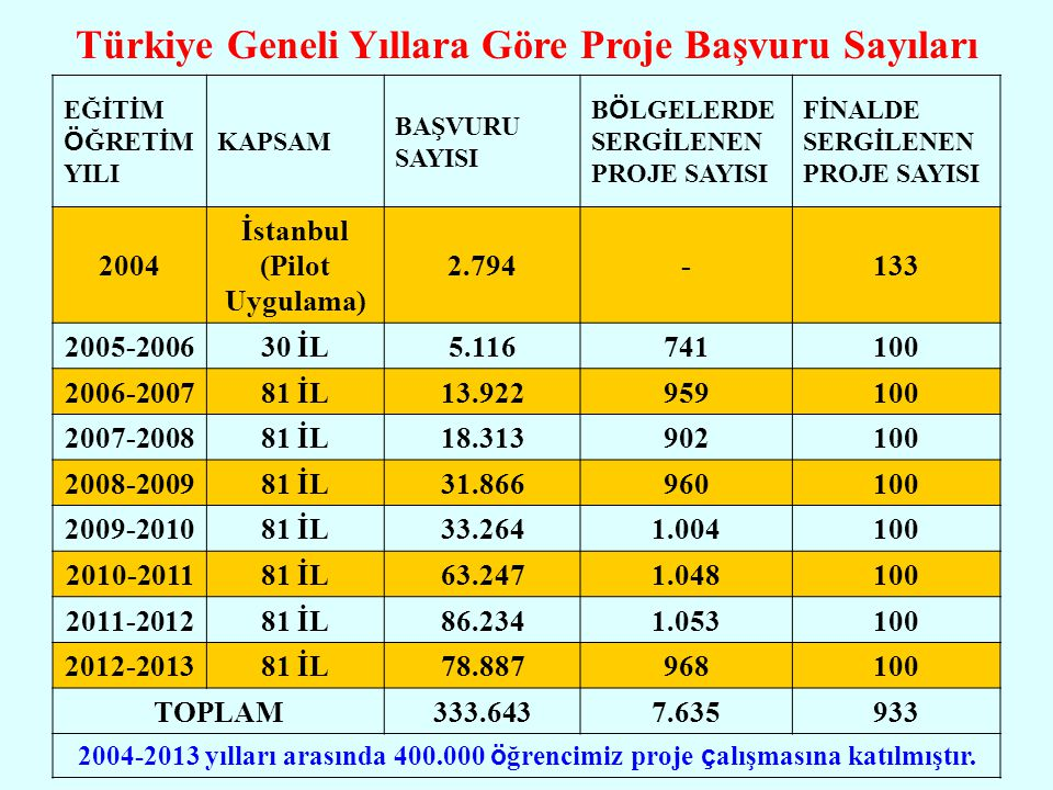 Türkiye Geneli Yıllara Göre Proje Başvuru Sayıları EĞİTİM Ö ĞRETİM YILI KAPSAM BAŞVURU SAYISI B Ö LGELERDE SERGİLENEN PROJE SAYISI FİNALDE SERGİLENEN