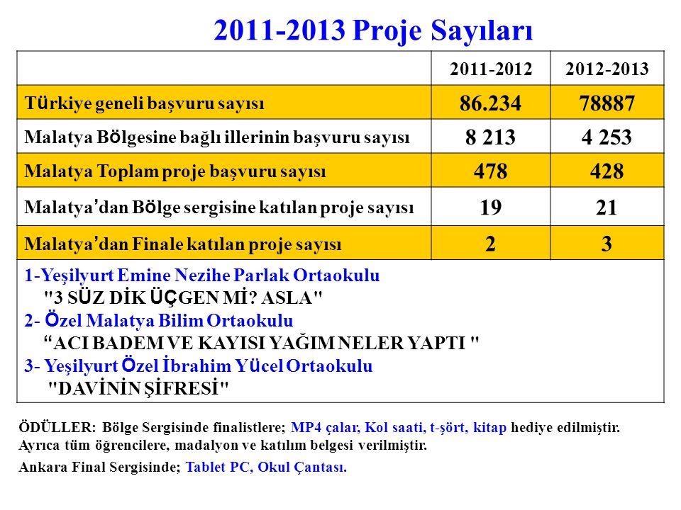 2011-2013 Proje Sayıları ÖDÜLLER: Bölge Sergisinde finalistlere; MP4 çalar, Kol saati, t-şört, kitap hediye edilmiştir. Ayrıca tüm öğrencilere, madaly