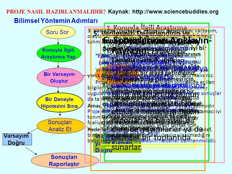 PROJE NASIL HAZIRLANMALIDIR? Kaynak: http://www.sciencebuddies.org Bilimsel Yöntemin Adımları Soru Sor Konuyla İlgili Araştırma Yap Bir Varsayım Oluşt