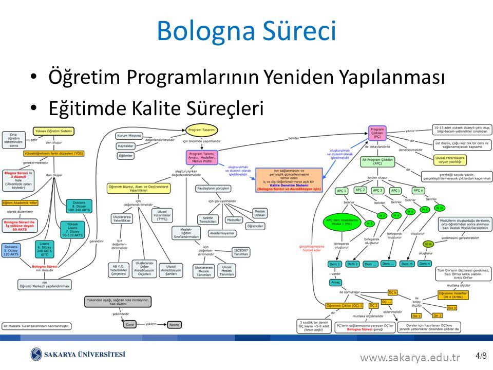 4/8 Bologna Süreci Öğretim Programlarının Yeniden Yapılanması Eğitimde Kalite Süreçleri www.sakarya.edu.tr