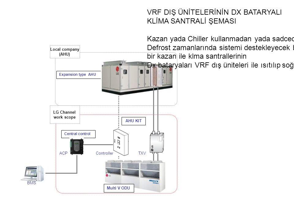 Multi V ODU Central control Local company (AHU) Expansion type AHU LG Channel work scope AHU KIT ControllerTXVACP BMS VRF DIŞ ÜNİTELERİNİN DX BATARYALI KLİMA SANTRALİ ŞEMASI Kazan yada Chiller kullanmadan yada sadcece Defrost zamanlarında sistemi destekleyecek büyüklükte bir kazan ile klma santrallerinin Dx bataryaları VRF dış üniteleri ile ısıtılıp soğtulabilir