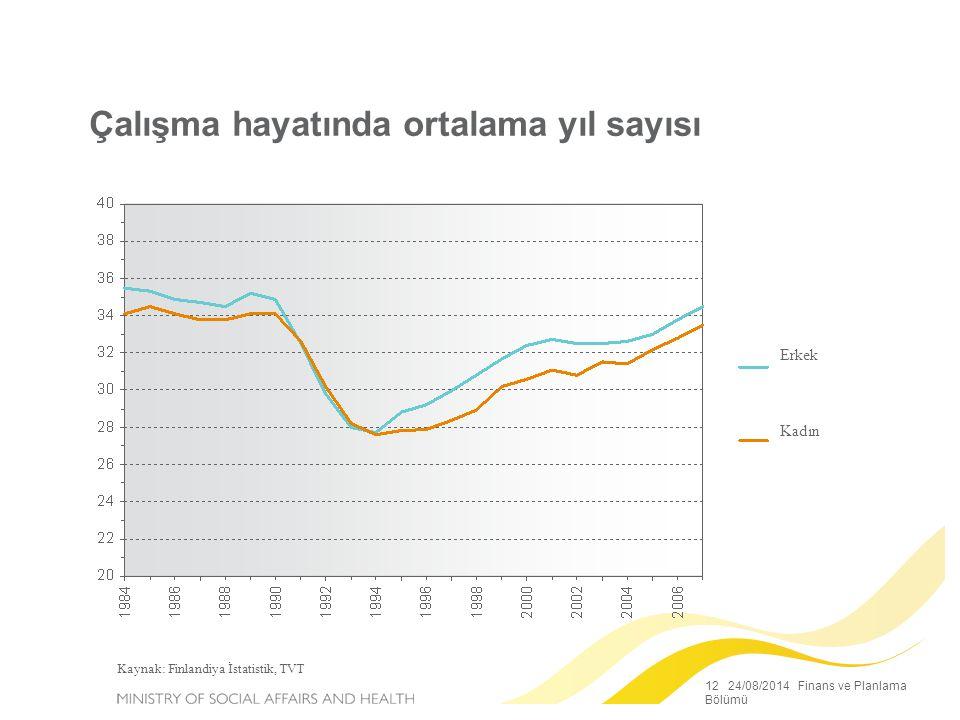 12 24/08/2014 Finans ve Planlama Bölümü Çalışma hayatında ortalama yıl sayısı Kaynak: Finlandiya İstatistik, TVT Erkek Kadın