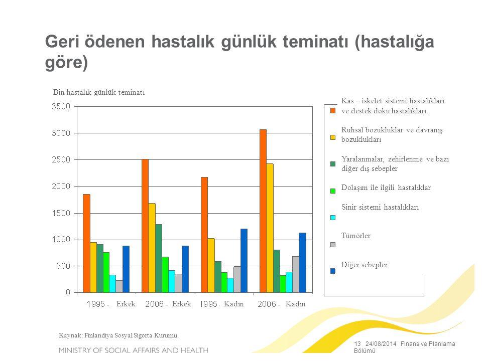 13 24/08/2014 Finans ve Planlama Bölümü Geri ödenen hastalık günlük teminatı (hastalığa göre) Bin hastalık günlük teminatı Kaynak: Finlandiya Sosyal S