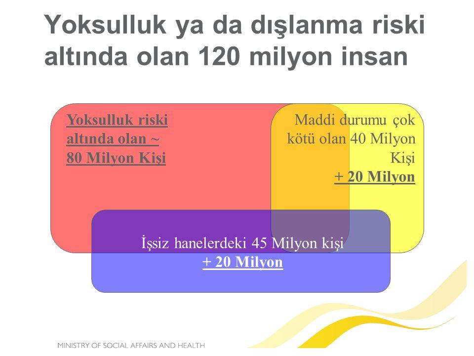 Yoksulluk ya da dışlanma riski altında olan 120 milyon insan Yoksulluk riski altında olan ~ 80 Milyon Kişi Maddi durumu çok kötü olan 40 Milyon Kişi + 20 Milyon İşsiz hanelerdeki 45 Milyon kişi + 20 Milyon