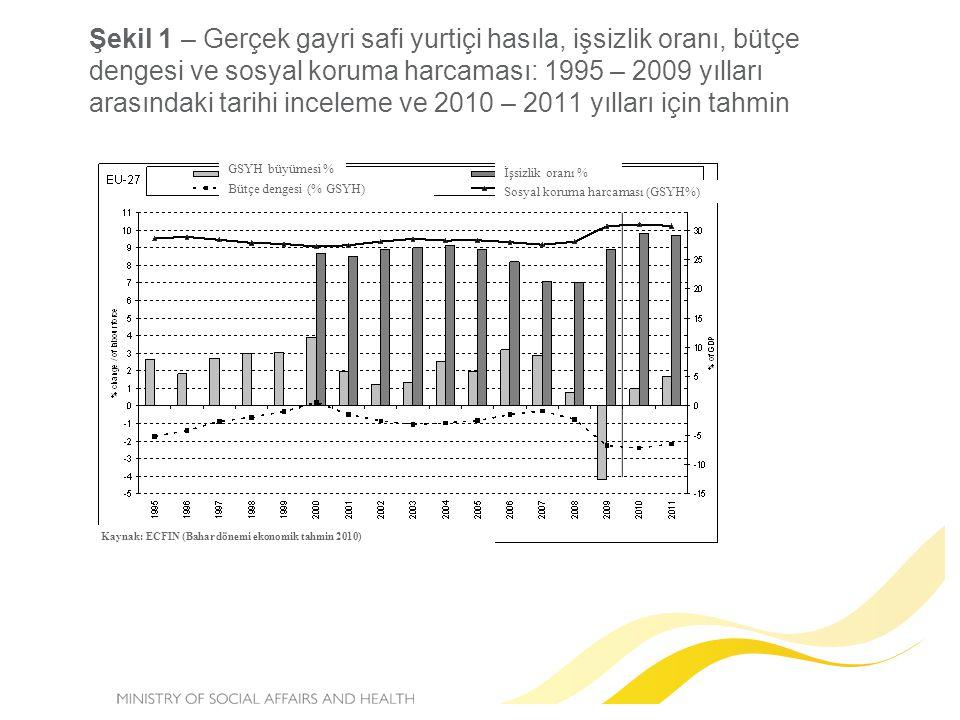 Şekil 1 – Gerçek gayri safi yurtiçi hasıla, işsizlik oranı, bütçe dengesi ve sosyal koruma harcaması: 1995 – 2009 yılları arasındaki tarihi inceleme ve 2010 – 2011 yılları için tahmin GSYH büyümesi % Bütçe dengesi (% GSYH) İşsizlik oranı % Sosyal koruma harcaması (GSYH%) Kaynak: ECFIN (Bahar dönemi ekonomik tahmin 2010)