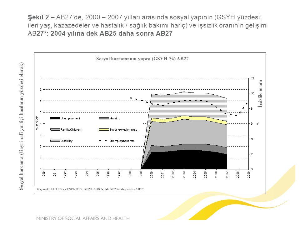 Şekil 2 – AB27'de, 2000 – 2007 yılları arasında sosyal yapının (GSYH yüzdesi; ileri yaş, kazazedeler ve hastalık / sağlık bakımı hariç) ve işsizlik oranının gelişimi AB27*: 2004 yılına dek AB25 daha sonra AB27 Sosyal harcamanın yapısı (GSYH %) AB27 Sosyal harcama (Gayri safi yurtiçi hasılanın yüzdesi olarak) İşsizlik oranı Kaynak: EU LFS ve ESPROSS: AB27: 2004'e dek AB25 daha sonra AB27