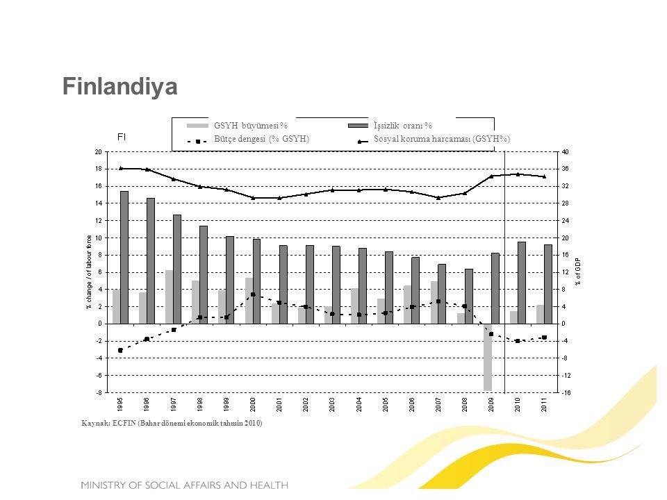 Finlandiya Kaynak: ECFIN (Bahar dönemi ekonomik tahmin 2010) GSYH büyümesi % Bütçe dengesi (% GSYH) İşsizlik oranı % Sosyal koruma harcaması (GSYH%)