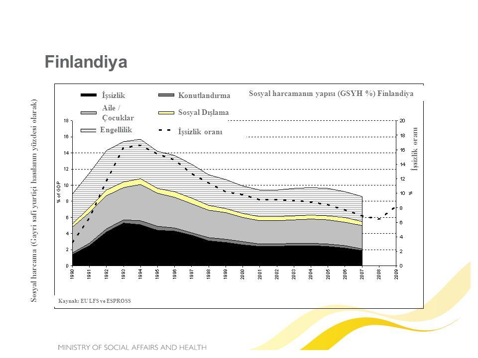 Finlandiya Sosyal harcamanın yapısı (GSYH %) Finlandiya İşsizlik Aile / Çocuklar Engellilik Konutlandırma Sosyal Dışlama İşsizlik oranı Sosyal harcama