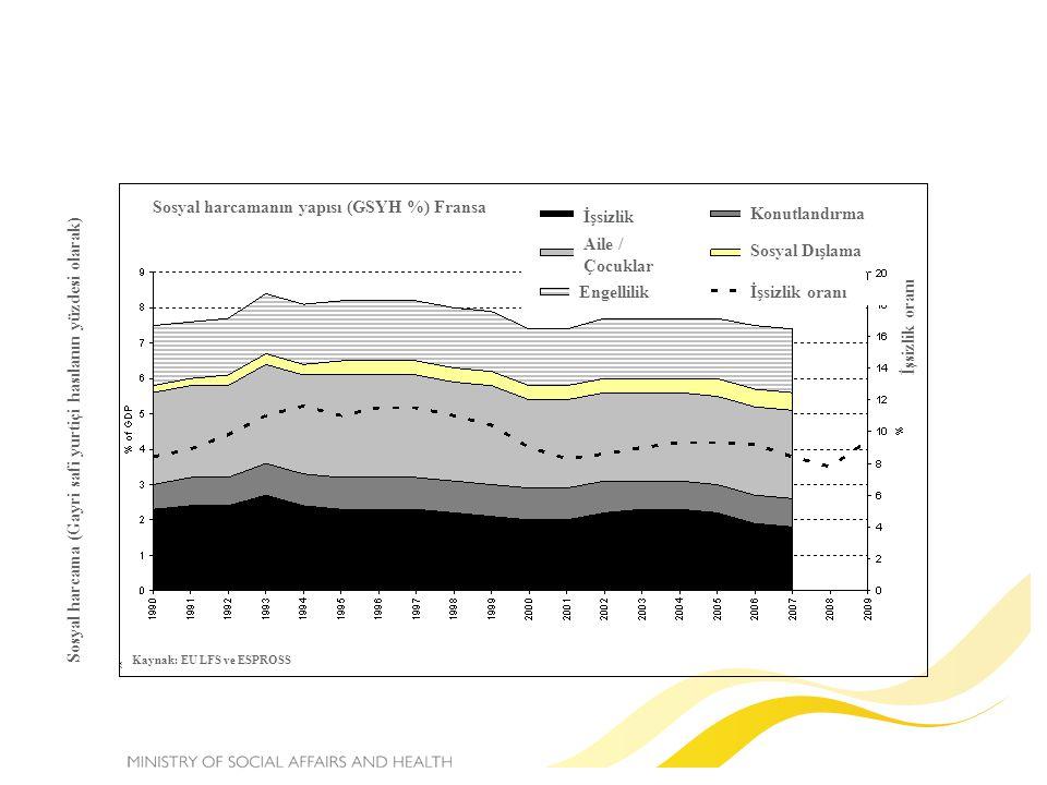 Sosyal harcama (Gayri safi yurtiçi hasılanın yüzdesi olarak) İşsizlik oranı İşsizlik Aile / Çocuklar Engellilik Konutlandırma Sosyal Dışlama İşsizlik oranı Kaynak: EU LFS ve ESPROSS Sosyal harcamanın yapısı (GSYH %) Fransa