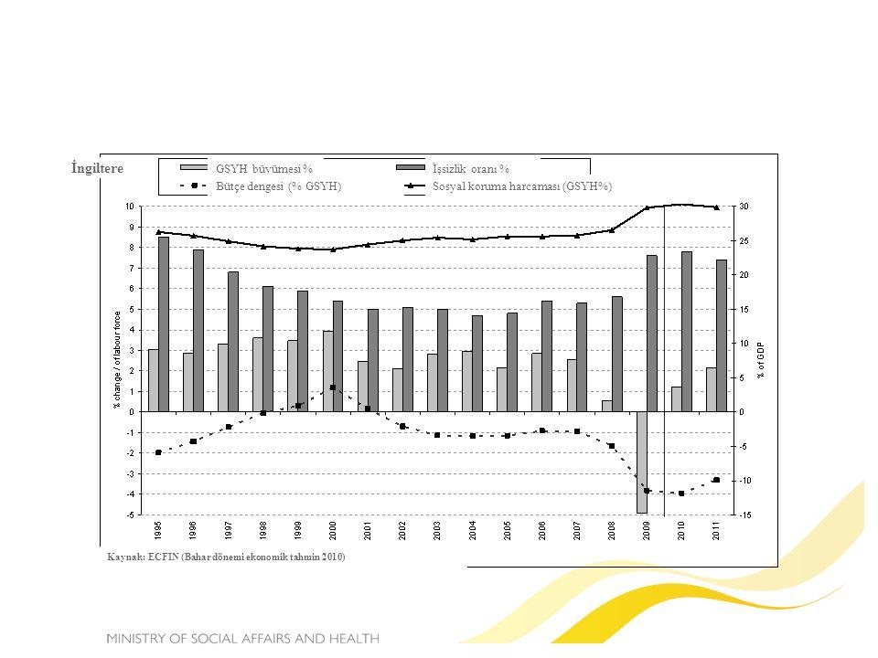 Kaynak: ECFIN (Bahar dönemi ekonomik tahmin 2010) İngiltere GSYH büyümesi % Bütçe dengesi (% GSYH) İşsizlik oranı % Sosyal koruma harcaması (GSYH%)