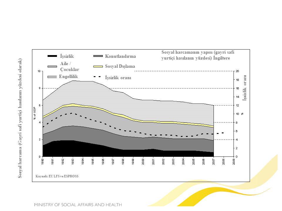 İşsizlik Aile / Çocuklar Engellilik Konutlandırma Sosyal Dışlama İşsizlik oranı Sosyal harcamanın yapısı (gayri safi yurtiçi hasılanın yüzdesi) İngiltere Sosyal harcama (Gayri safi yurtiçi hasılanın yüzdesi olarak) İşsizlik oranı Kaynak: EU LFS ve ESPROSS