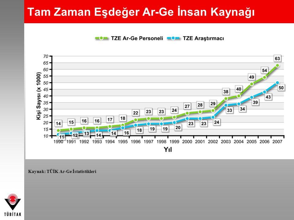 Tam Zaman Eşdeğer Ar-Ge İnsan Kaynağı Kaynak: TÜİK Ar-Ge İstatistikleri