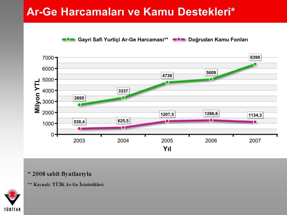 Ar-Ge Harcamaları ve Kamu Destekleri* * 2008 sabit fiyatlarıyla ** Kaynak: TÜİK Ar-Ge İstatistikleri
