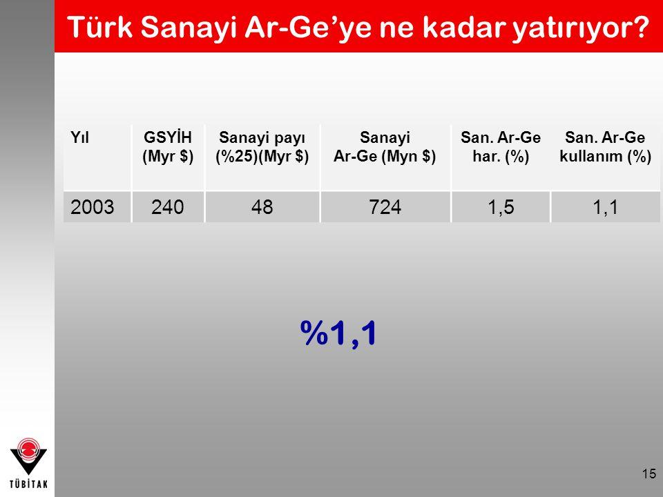 15 Türk Sanayi Ar-Ge'ye ne kadar yatırıyor? YılGSYİH (Myr $) Sanayi payı (%25)(Myr $) Sanayi Ar-Ge (Myn $) San. Ar-Ge har. (%) San. Ar-Ge kullanım (%)