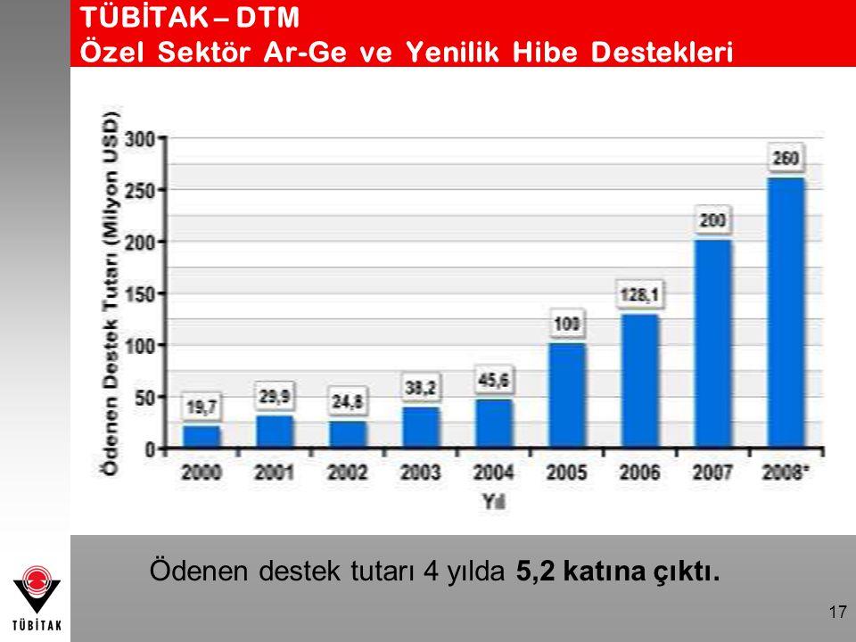 TÜB İ TAK – DTM Özel Sektör Ar-Ge ve Yenilik Hibe Destekleri 17 Ödenen destek tutarı 4 yılda 5,2 katına çıktı.