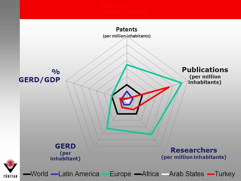 Publications (per million inhabitants) Patents (per million inhabitants) Researchers (per million inhabitants) GERD (per inhabitant) % GERD/GDP