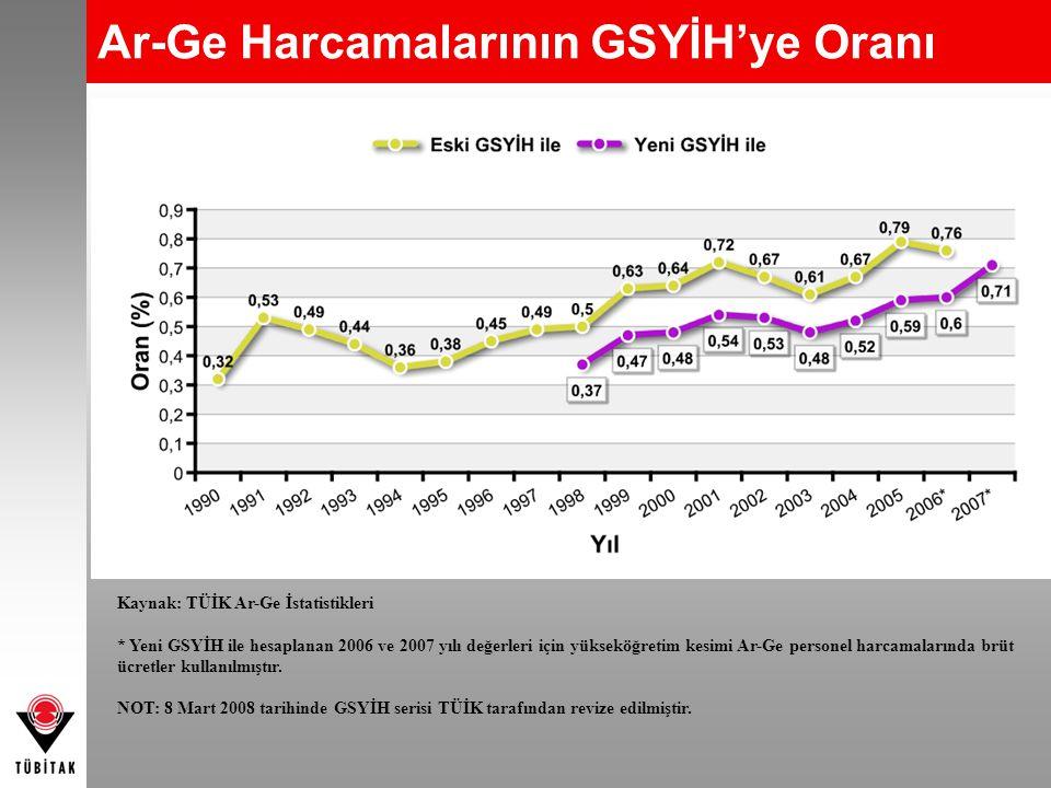 Ar-Ge Harcamalarının GSYİH'ye Oranı Kaynak: TÜİK Ar-Ge İstatistikleri * Yeni GSYİH ile hesaplanan 2006 ve 2007 yılı değerleri için yükseköğretim kesim