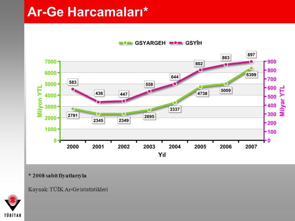 Kişi Başına Ar-Ge Harcaması* Kaynak: TÜİK Ar-Ge İstatistikleri * 1990-2005 yılı değerleri TÜİK'in eski nüfus projeksiyonları kullanılarak hesaplanmıştır.