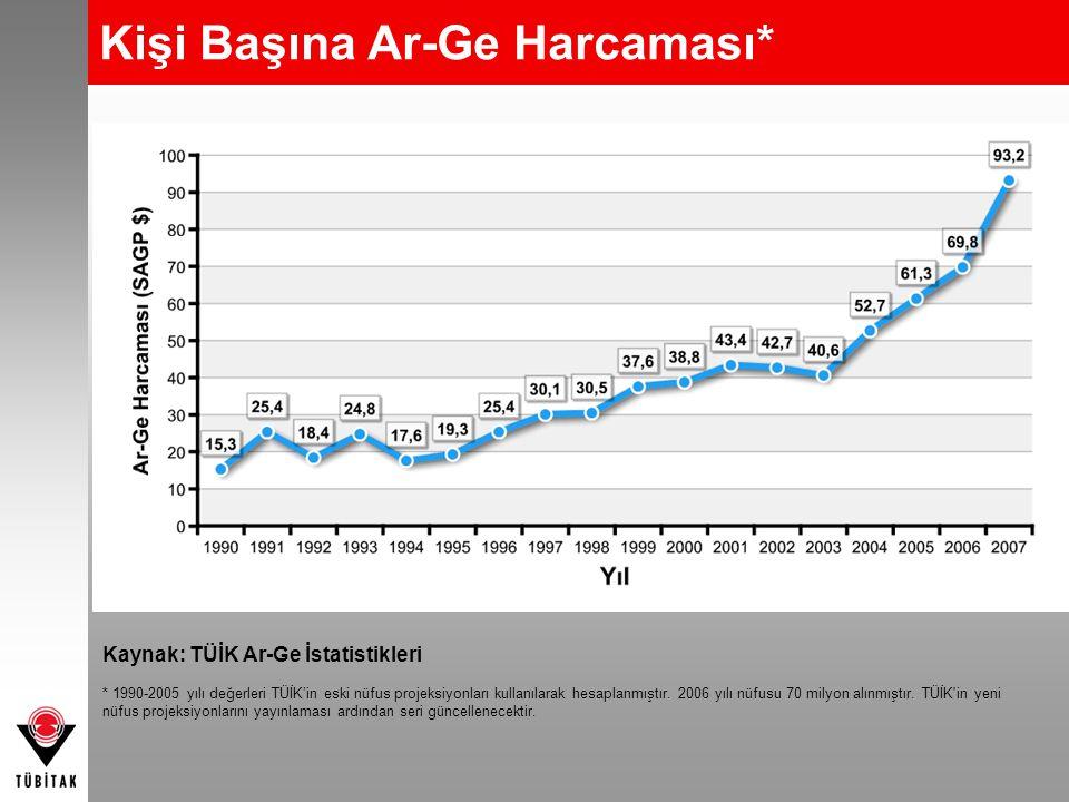 Kişi Başına Ar-Ge Harcaması* Kaynak: TÜİK Ar-Ge İstatistikleri * 1990-2005 yılı değerleri TÜİK'in eski nüfus projeksiyonları kullanılarak hesaplanmışt