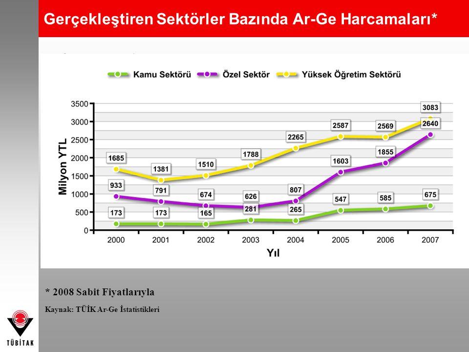 Gerçekleştiren Sektörler Bazında Ar-Ge Harcamaları* * 2008 Sabit Fiyatlarıyla Kaynak: TÜİK Ar-Ge İstatistikleri * 2008 Sabit Fiyatlarıyla Kaynak: TÜİK