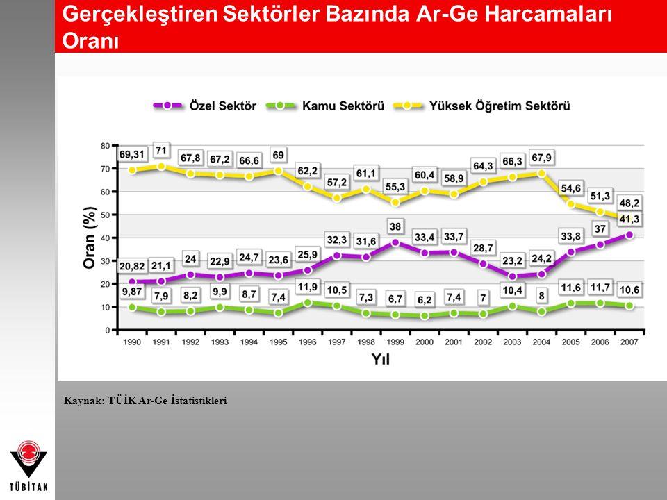 Finans Kaynağına Göre Ar-Ge Harcaması 2008 Sabit Fiyatlarıyla Kaynak: TÜİK Ar-Ge İstatistikleri