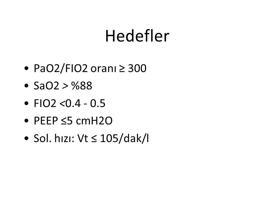 Hedefler PaO2/FIO2 oranı ≥ 300 SaO2 > %88 FIO2 <0.4 - 0.5 PEEP ≤5 cmH2O Sol. hızı: Vt ≤ 105/dak/l