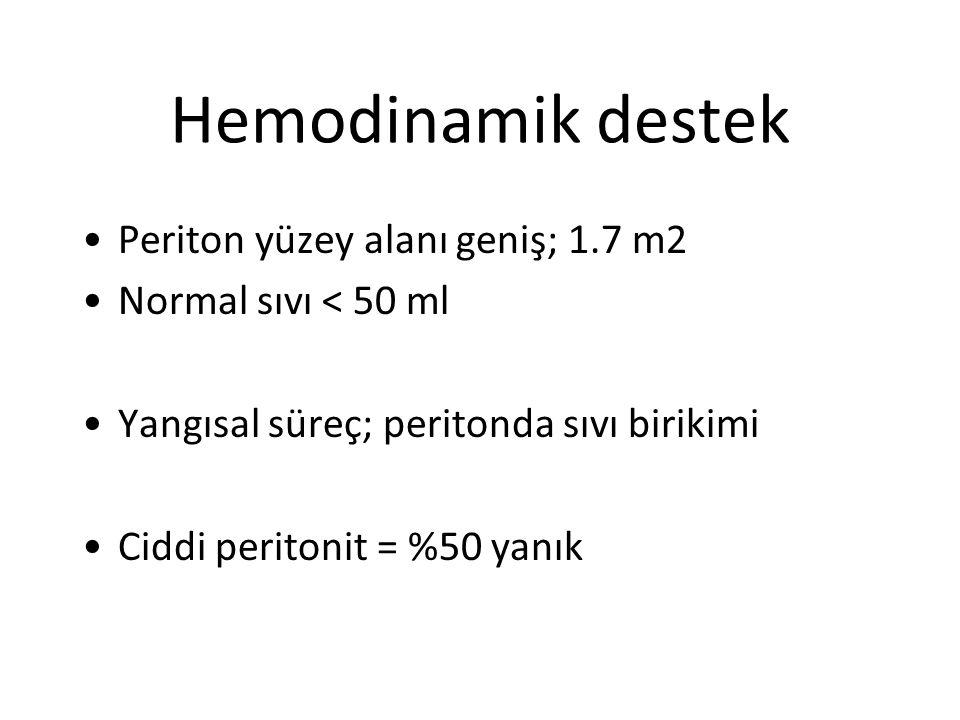 Hemodinamik destek Periton yüzey alanı geniş; 1.7 m2 Normal sıvı < 50 ml Yangısal süreç; peritonda sıvı birikimi Ciddi peritonit = %50 yanık