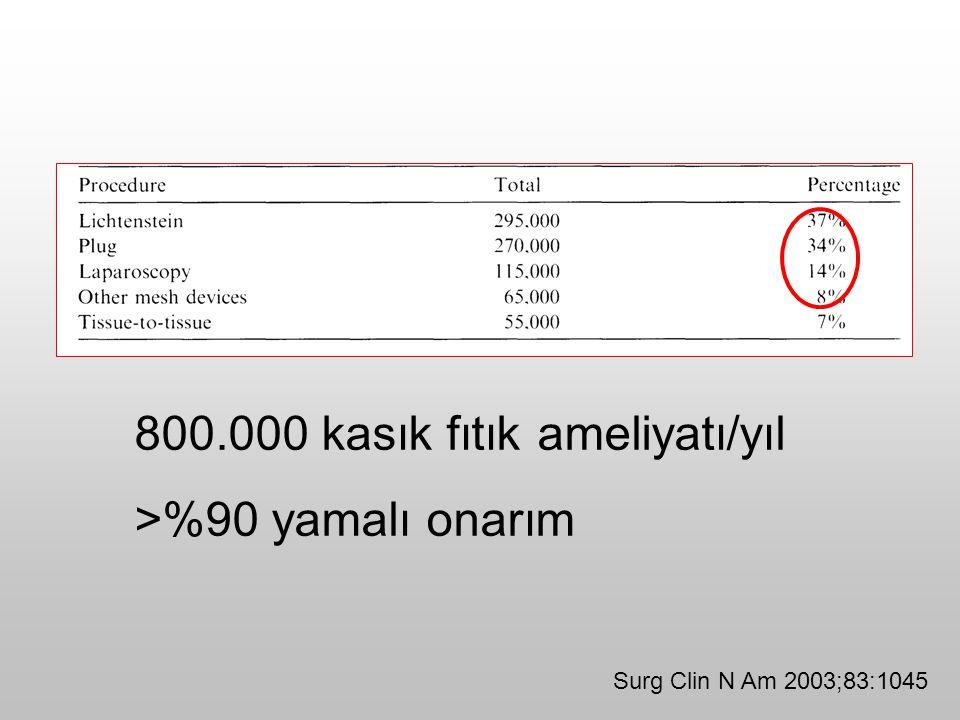 Surg Clin N Am 2003;83:1045 800.000 kasık fıtık ameliyatı/yıl >%90 yamalı onarım
