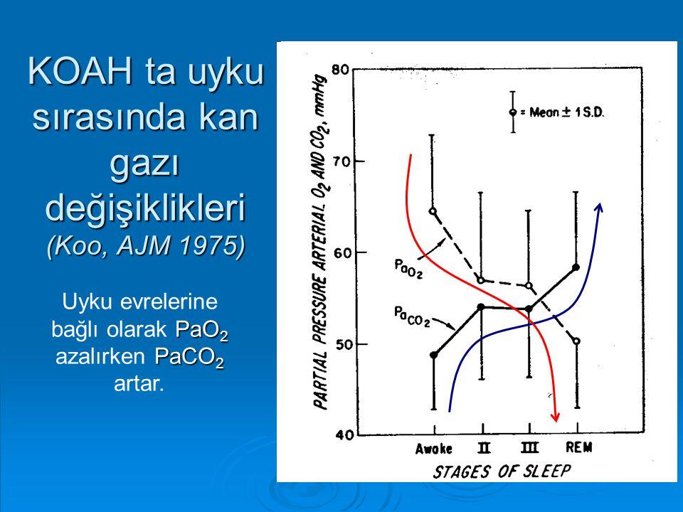 KOAH ta uyku sırasında kan gazı değişiklikleri (Koo, AJM 1975) PaO 2 PaCO 2 Uyku evrelerine bağlı olarak PaO 2 azalırken PaCO 2 artar.