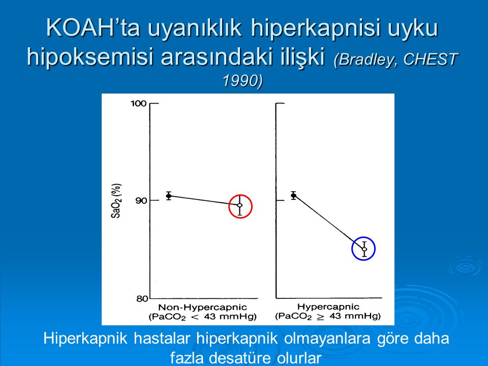 KOAH'ta uyanıklık hiperkapnisi uyku hipoksemisi arasındaki ilişki (Bradley, CHEST 1990) Hiperkapnik hastalar hiperkapnik olmayanlara göre daha fazla d