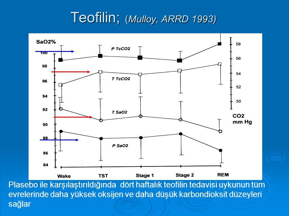Teofilin; (Mulloy, ARRD 1993) Plasebo ile karşılaştırıldığında dört haftalık teofilin tedavisi uykunun tüm evrelerinde daha yüksek oksijen ve daha düş