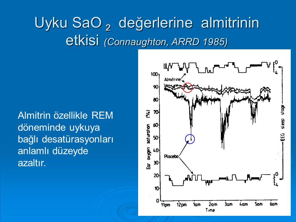 Uyku SaO 2 değerlerine almitrinin etkisi (Connaughton, ARRD 1985) Almitrin özellikle REM döneminde uykuya bağlı desatürasyonları anlamlı düzeyde azalt