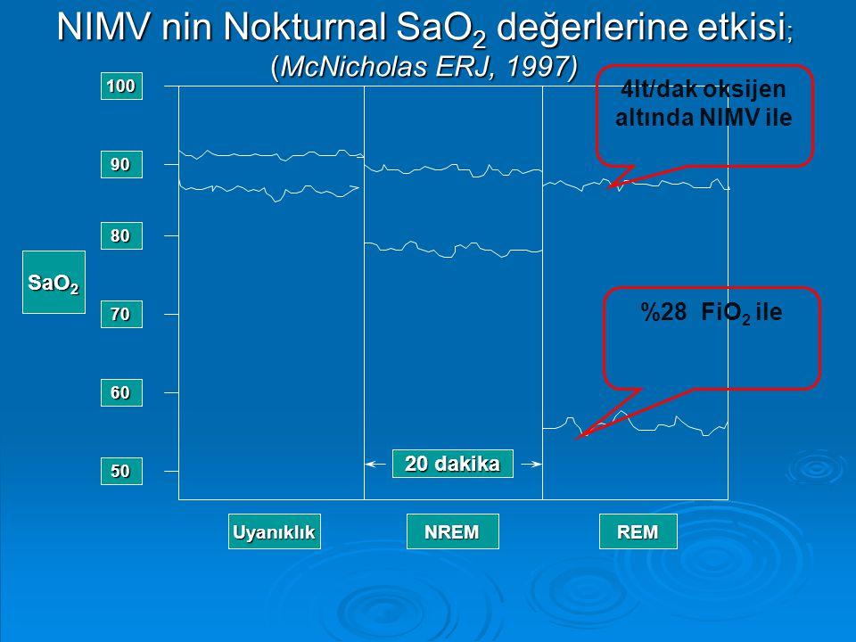 NIMV nin Nokturnal SaO 2 değerlerine etkisi ; (McNicholas ERJ, 1997) 100 90 80 70 60 50 SaO 2 UyanıklıkNREMREM 20 dakika 4lt/dak oksijen altında NIMV