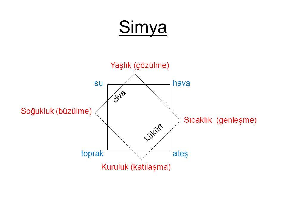 Simya suhava ateştoprak Yaşlık (çözülme) Sıcaklık (genleşme) Kuruluk (katılaşma) Soğukluk (büzülme) civa kükürt
