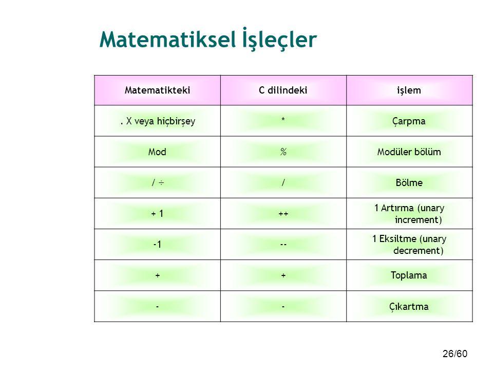 26/60 Matematiksel İşleçler MatematiktekiC dilindekiişlem. X veya hiçbirşey*Çarpma Mod%Modüler bölüm / ÷/Bölme + 1++ 1 Artırma (unary increment) -- 1