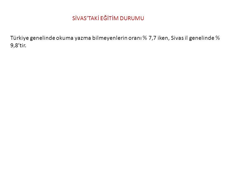 Türkiye genelinde okuma yazma bilmeyenlerin oranı % 7,7 iken, Sivas il genelinde % 9,8'tir. SİVAS'TAKİ EĞİTİM DURUMU