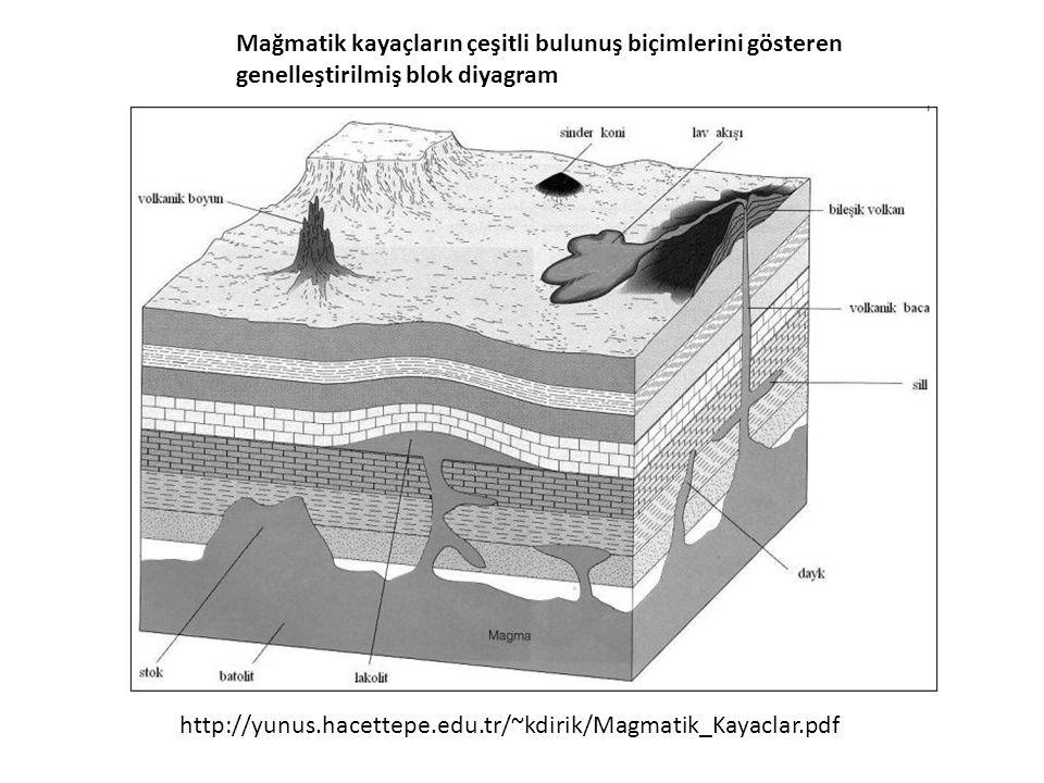 http://yunus.hacettepe.edu.tr/~kdirik/Magmatik_Kayaclar.pdf Mağmatik kayaçların çeşitli bulunuş biçimlerini gösteren genelleştirilmiş blok diyagram