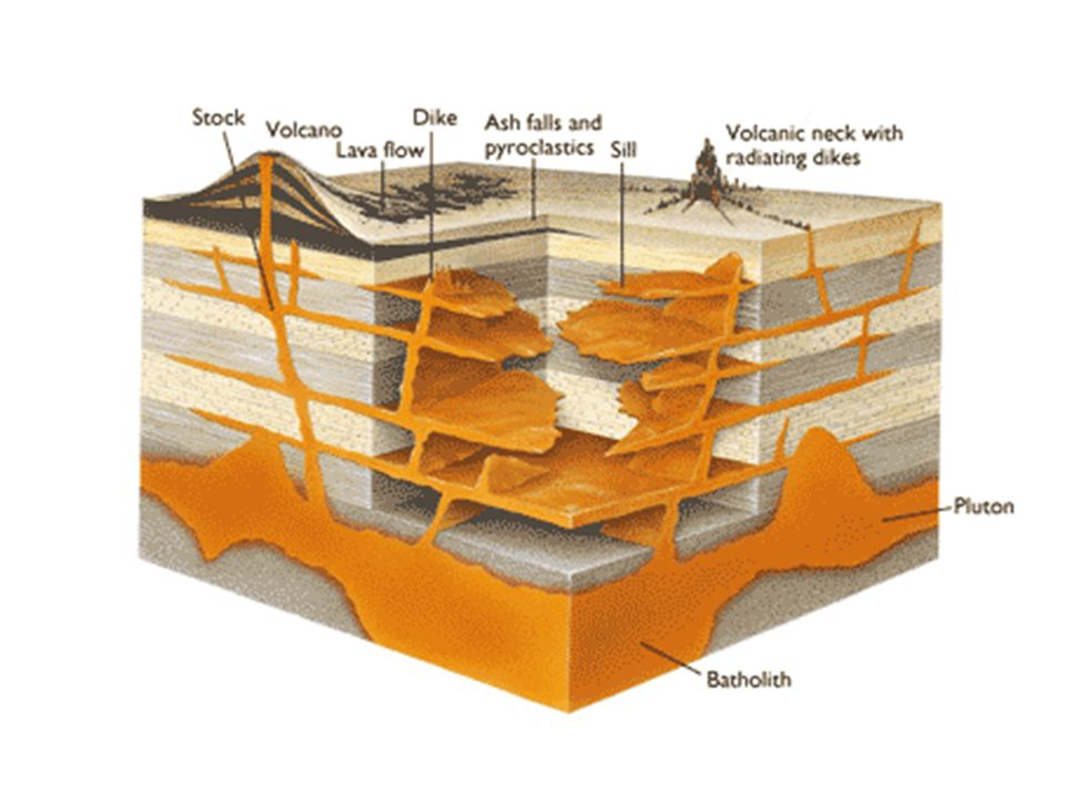 Mağmaların yerkabuğu derinliklerindeki faaliyetlerine mağmatizma veya plutonizma, bu olaylar sonucu ortaya çıkan mağmatik kütlelere de masif veya plüton denir.