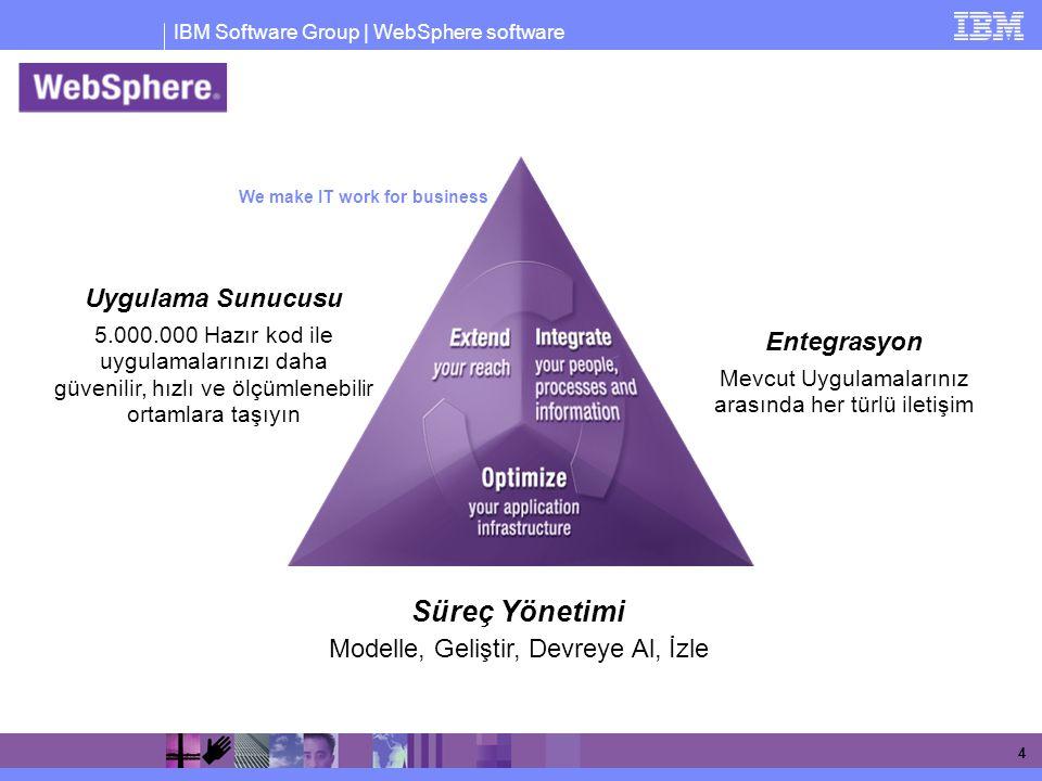IBM Software Group | WebSphere software 15 Kurumlar Open Source ve Marka ürünler arasında yeni bir denge arıyor.