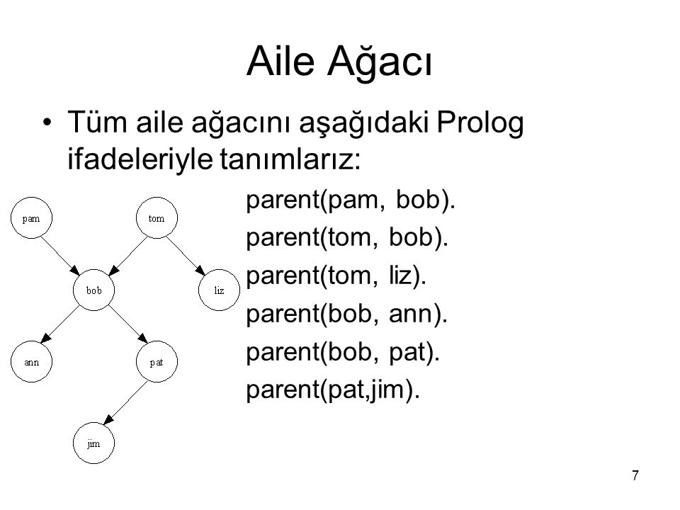 7 Aile Ağacı Tüm aile ağacını aşağıdaki Prolog ifadeleriyle tanımlarız: parent(pam, bob). parent(tom, bob). parent(tom, liz). parent(bob, ann). parent
