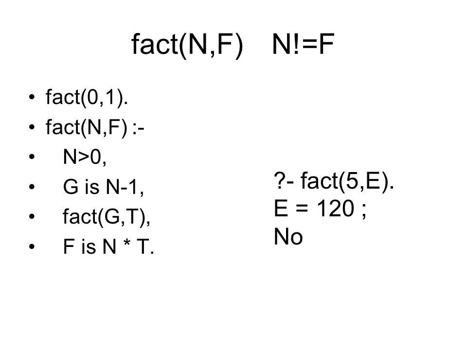 fact(N,F) N!=F fact(0,1). fact(N,F) :- N>0, G is N-1, fact(G,T), F is N * T. ?- fact(5,E). E = 120 ; No