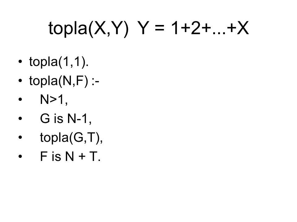 topla(X,Y)Y = 1+2+...+X topla(1,1). topla(N,F) :- N>1, G is N-1, topla(G,T), F is N + T.