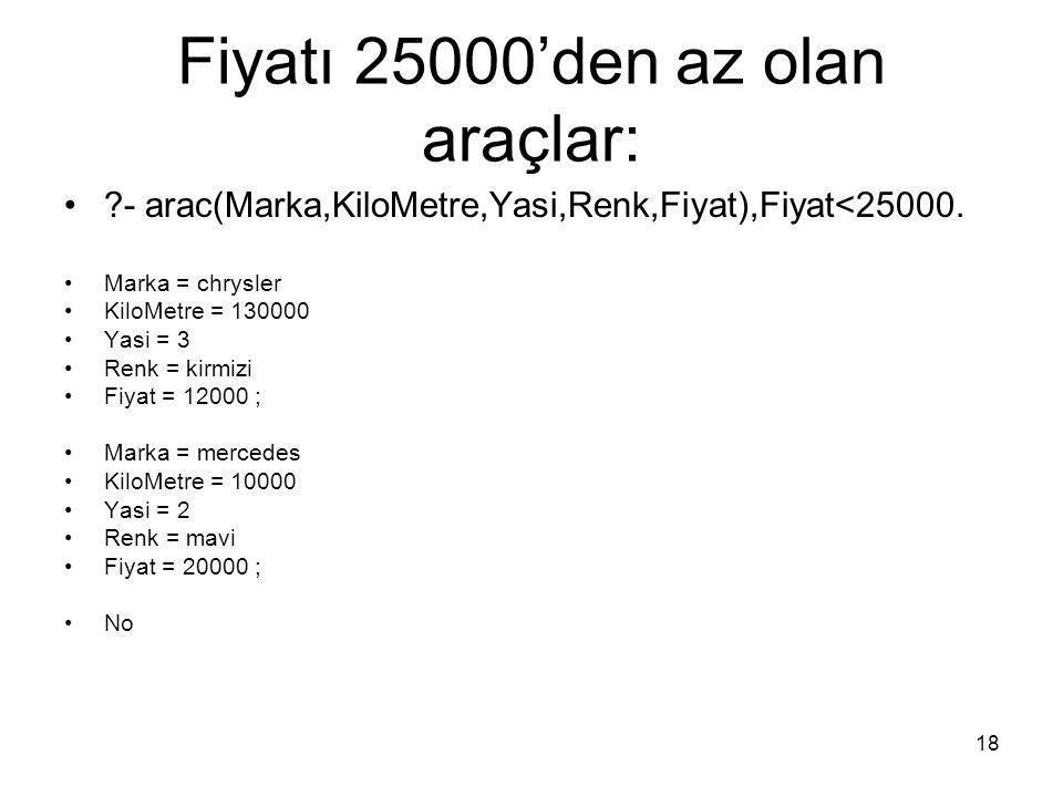 18 Fiyatı 25000'den az olan araçlar: ?- arac(Marka,KiloMetre,Yasi,Renk,Fiyat),Fiyat<25000. Marka = chrysler KiloMetre = 130000 Yasi = 3 Renk = kirmizi